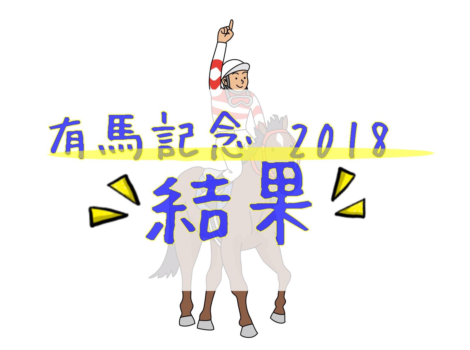 有馬記念2018-優勝